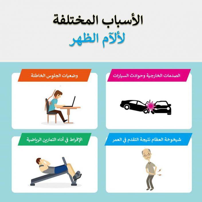 الأسباب المختلفة لألآم الظهر