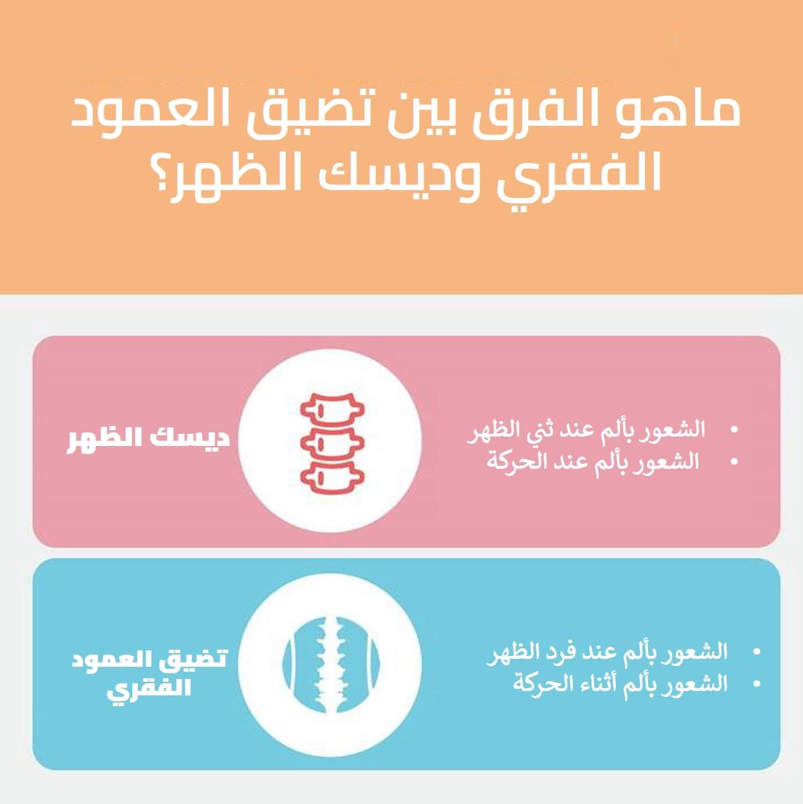 ماهو الفرق بين تضيق العمود الفقري وديسك الظهر؟